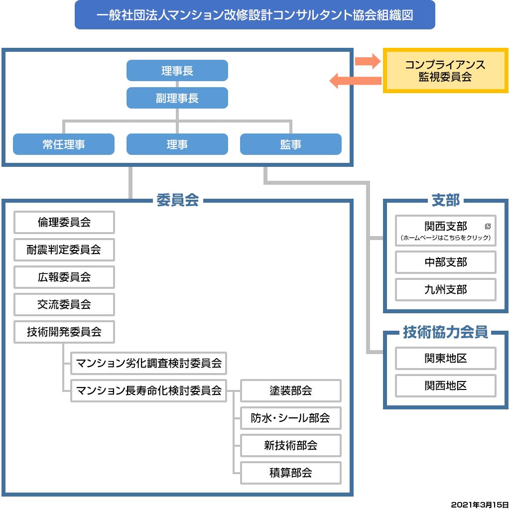 一般社団法人マンション改修設計コンサルタント協会組織図